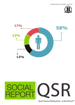 What Top QSR Leads In Social Innovation?